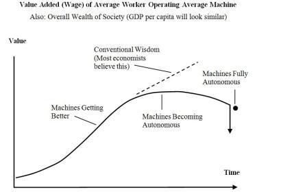 Average Worker and Average Machine